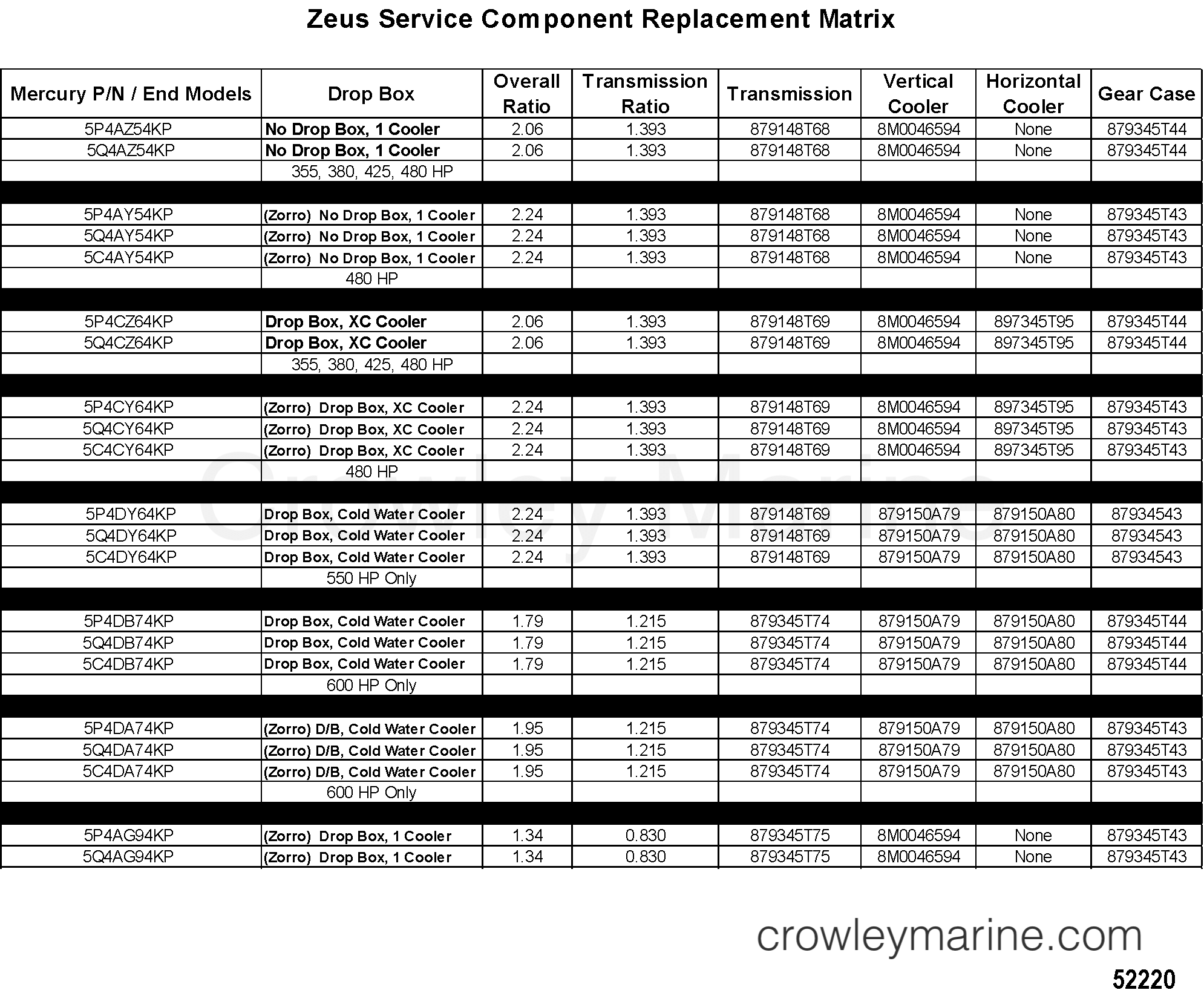2012 Mercruiser ZEUS DRV [CENTR 2.24] - 5C4CY64KH ZEUS SERVICE COMPONENT REPLACEMENT MATRIX section