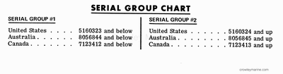 SERIAL GROUP CHART